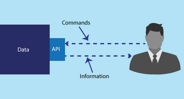 The Ultimate Guide to Understanding API Integration!