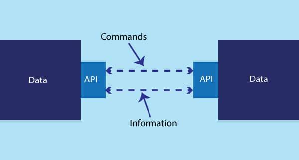 API managment