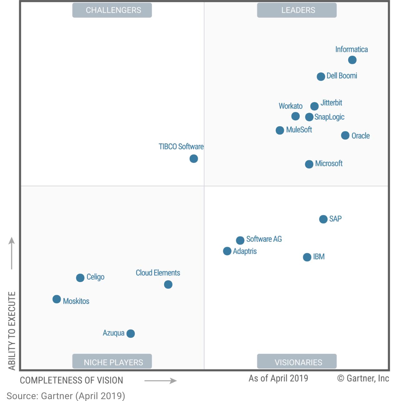 Dell Boomi Integration Review