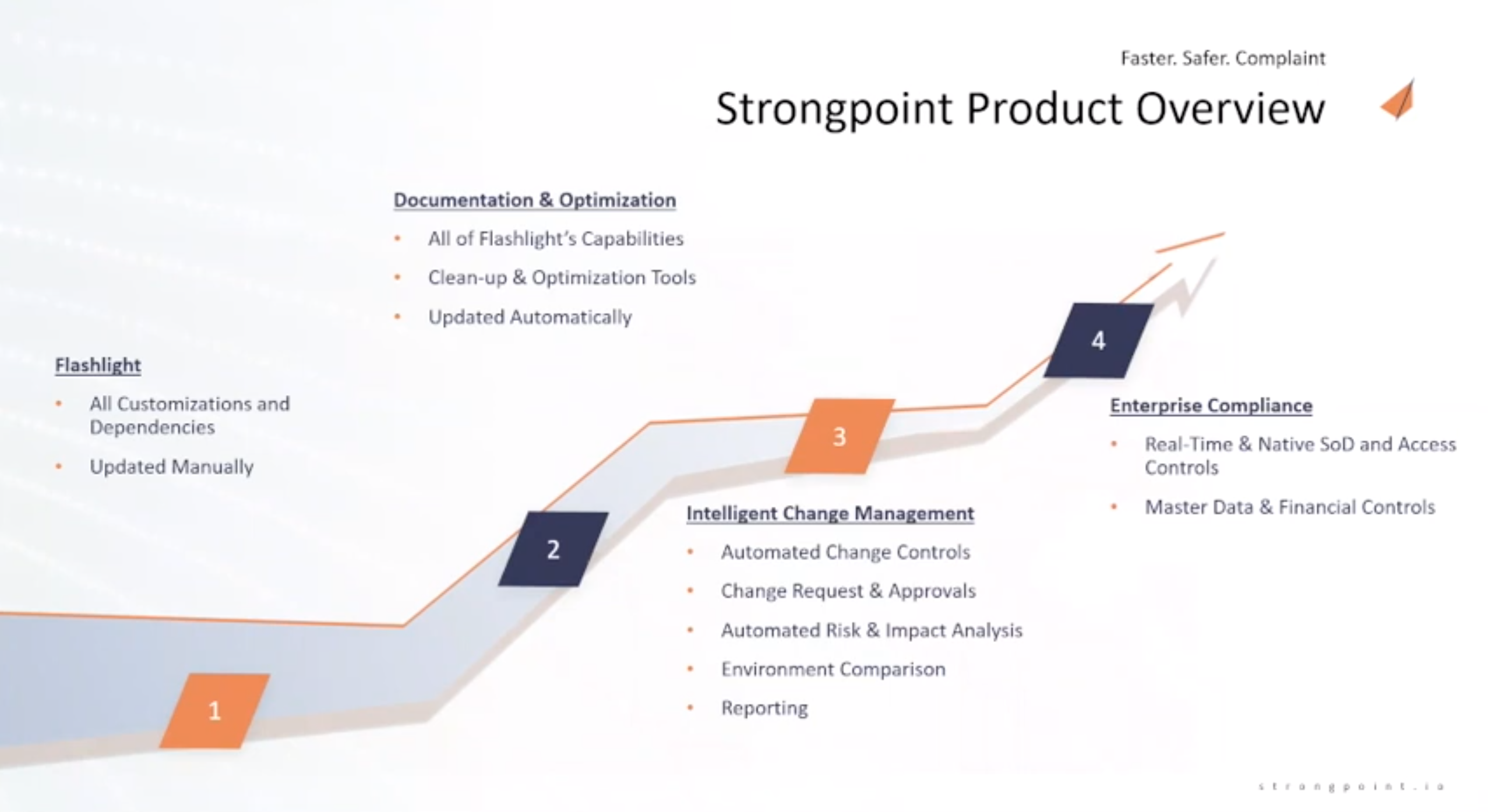 Strongpoint Salesforce