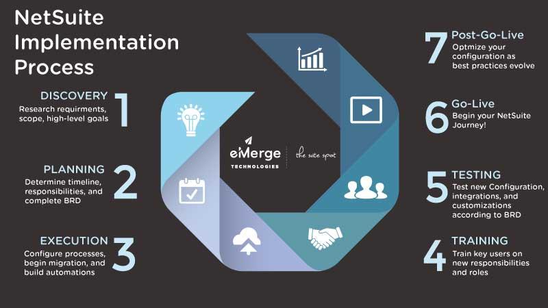 NetSuite Implementation Methodology