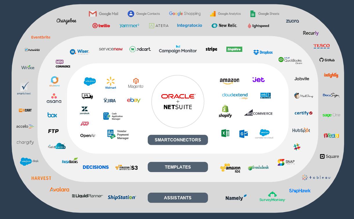 Celigo NetSuite
